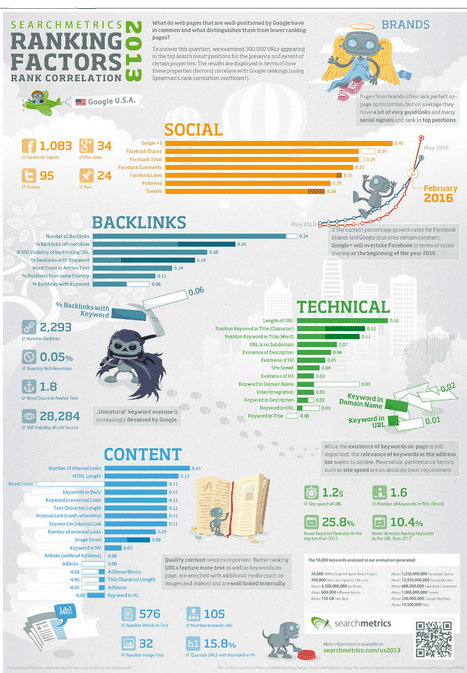 infografia searchmetrics
