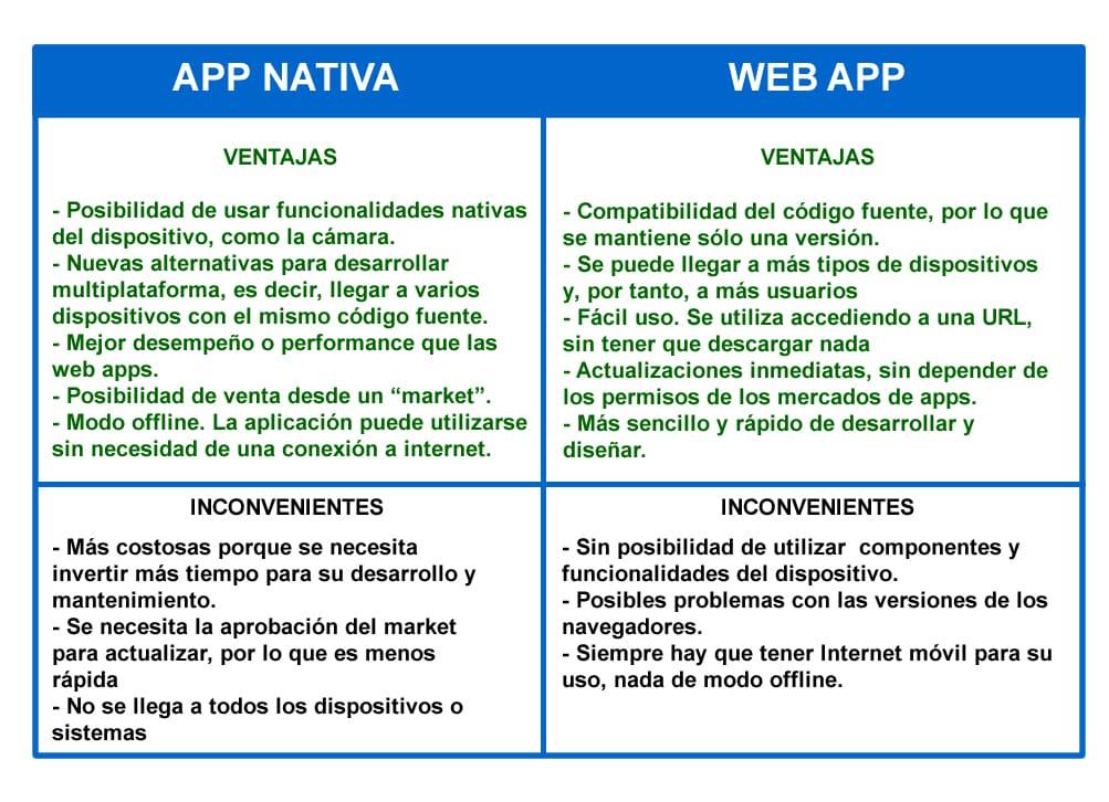 ventajas-app-peq